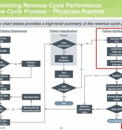 maximizing revenue cycle performance current billing flow diagram sample practice [ 1024 x 768 Pixel ]