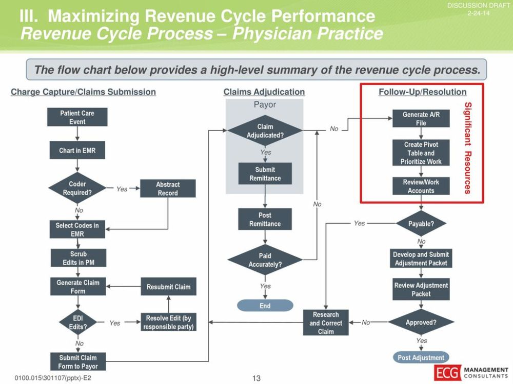 medium resolution of maximizing revenue cycle performance current billing flow diagram sample practice