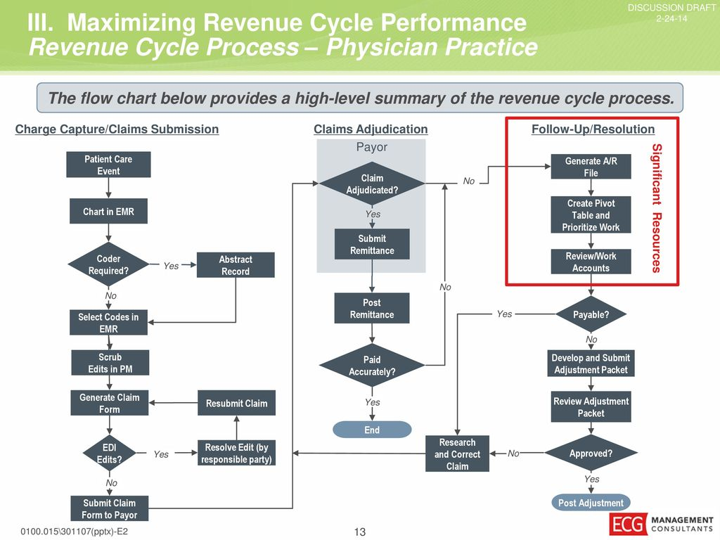 hight resolution of maximizing revenue cycle performance current billing flow diagram sample practice