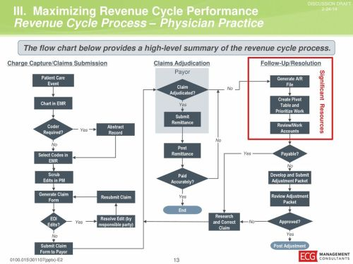 small resolution of maximizing revenue cycle performance current billing flow diagram sample practice