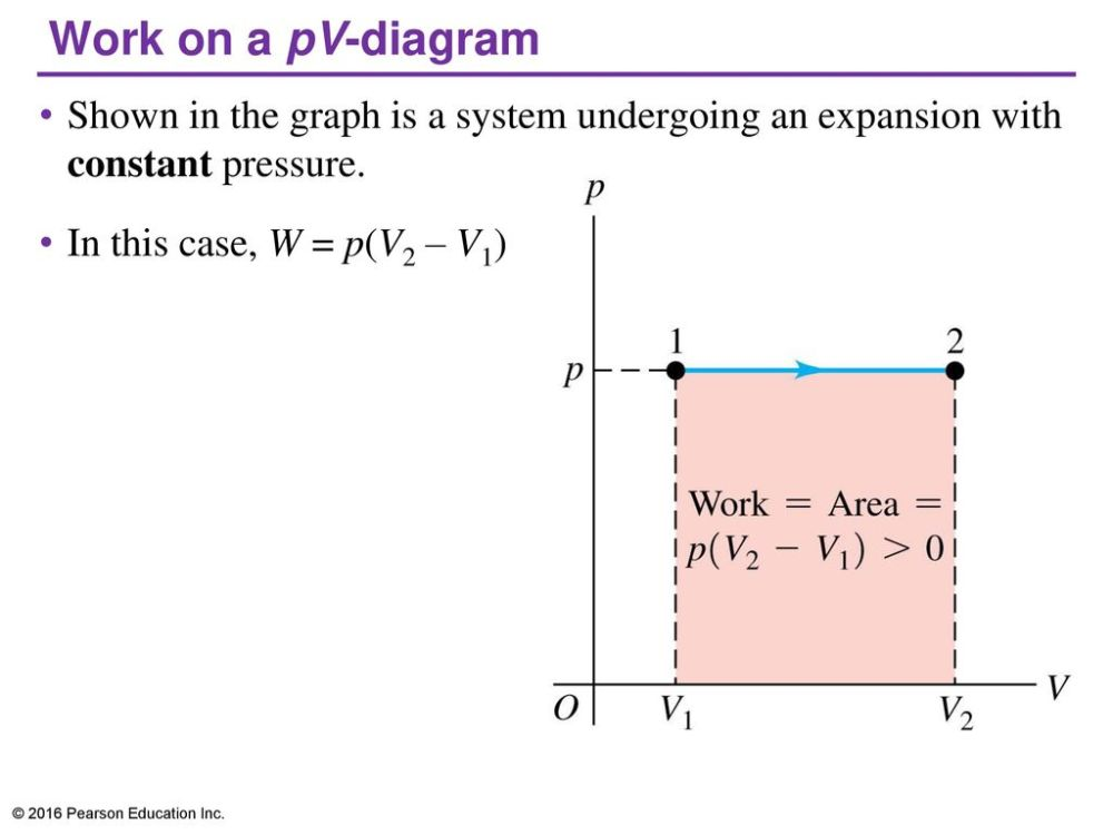 medium resolution of work on a pv diagram shown in the graph is a system undergoing an expansion