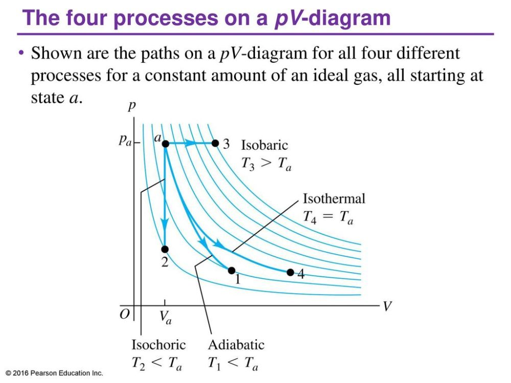 medium resolution of the four processes on a pv diagram