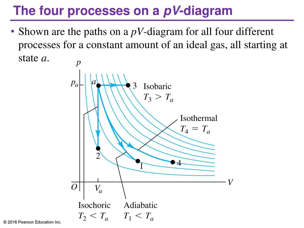 hight resolution of the four processes on a pv diagram