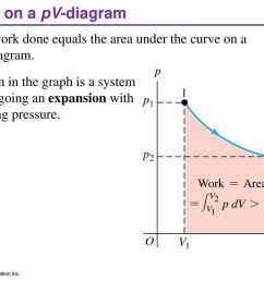 work on a pv diagram the work done equals the area under the curve on [ 1024 x 768 Pixel ]
