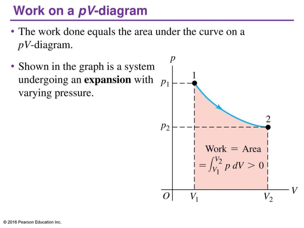 medium resolution of work on a pv diagram the work done equals the area under the curve on