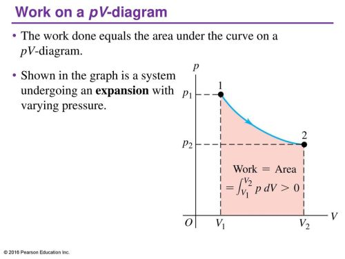 small resolution of work on a pv diagram the work done equals the area under the curve on