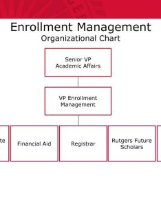 Enrollment management organizational chart also is the intersection of  ppt download rh slideplayer