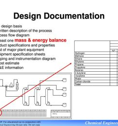 process flow diagram 36 design documentation  [ 1024 x 768 Pixel ]