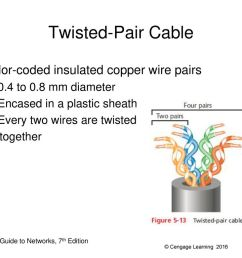 23 twisted pair cable  [ 1024 x 768 Pixel ]