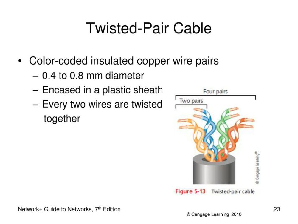medium resolution of 23 twisted pair cable
