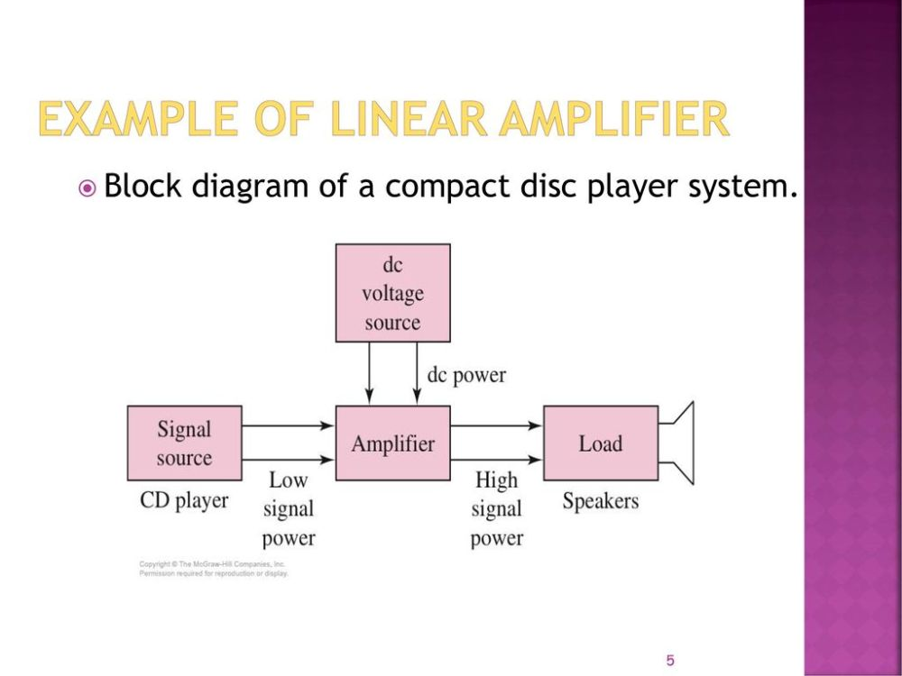 medium resolution of 5 example of linear amplifier block diagram of a compact disc player