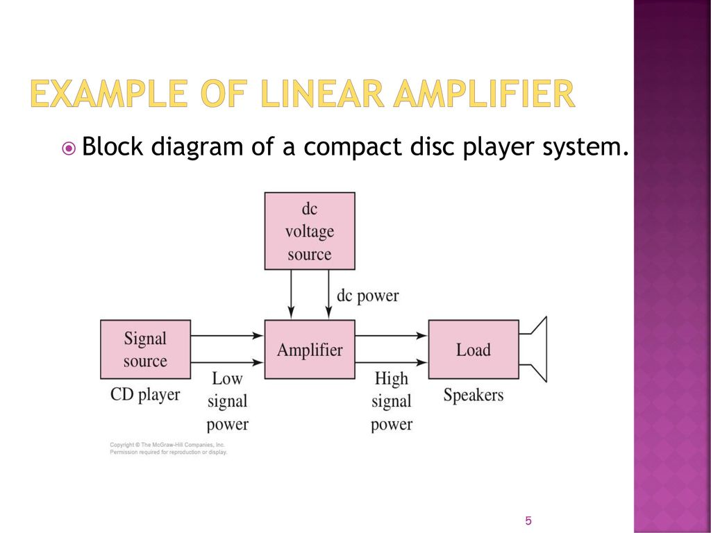 hight resolution of 5 example of linear amplifier block diagram of a compact disc player