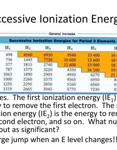 Successive ionization energies also unit the periodic table ppt download rh slideplayer