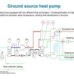 ground source heat pump [ 1024 x 768 Pixel ]