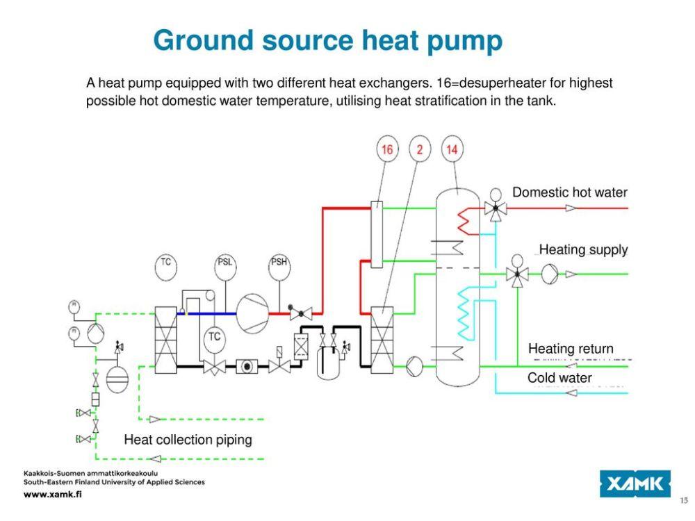 medium resolution of ground source heat pump