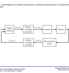 figure 13 1 a block diagram of a computer control system including the signal converters  [ 1024 x 768 Pixel ]