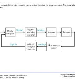figure 13 1 a block diagram of a computer control system including education block diagram of computer [ 1024 x 768 Pixel ]