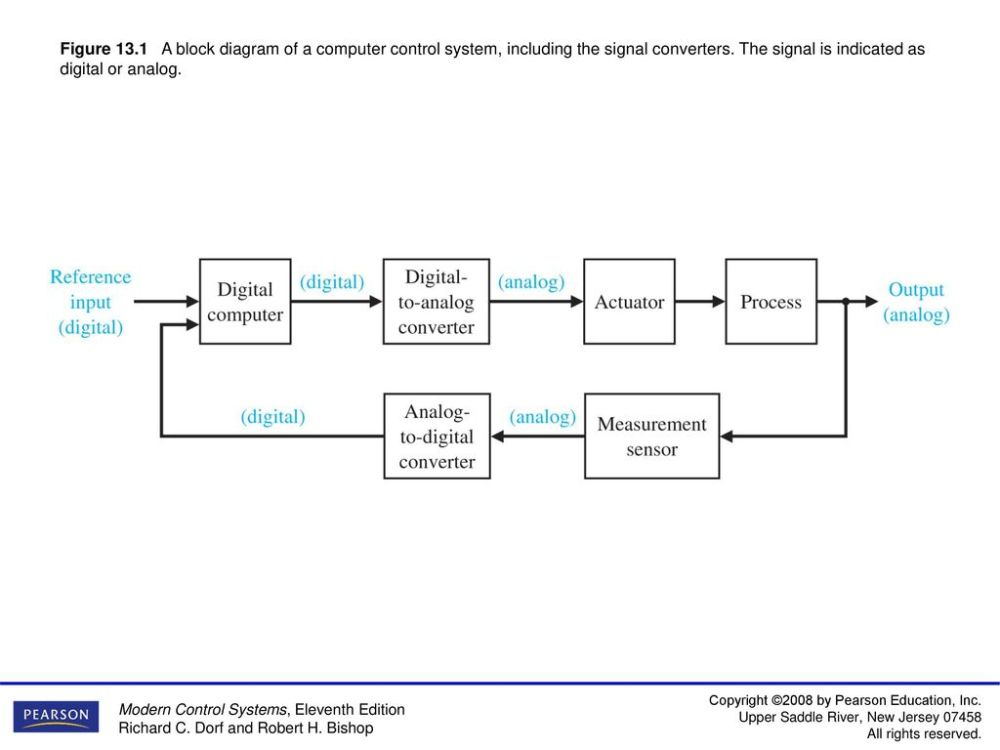 medium resolution of figure 13 1 a block diagram of a computer control system including the signal converters