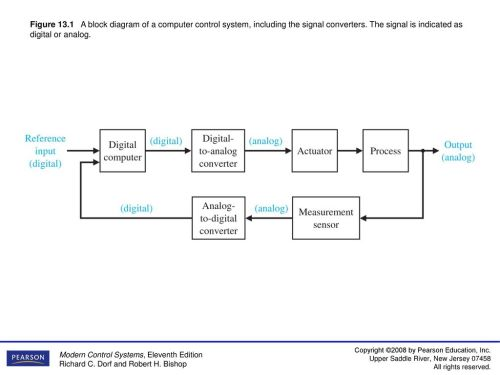 small resolution of figure 13 1 a block diagram of a computer control system including the signal converters