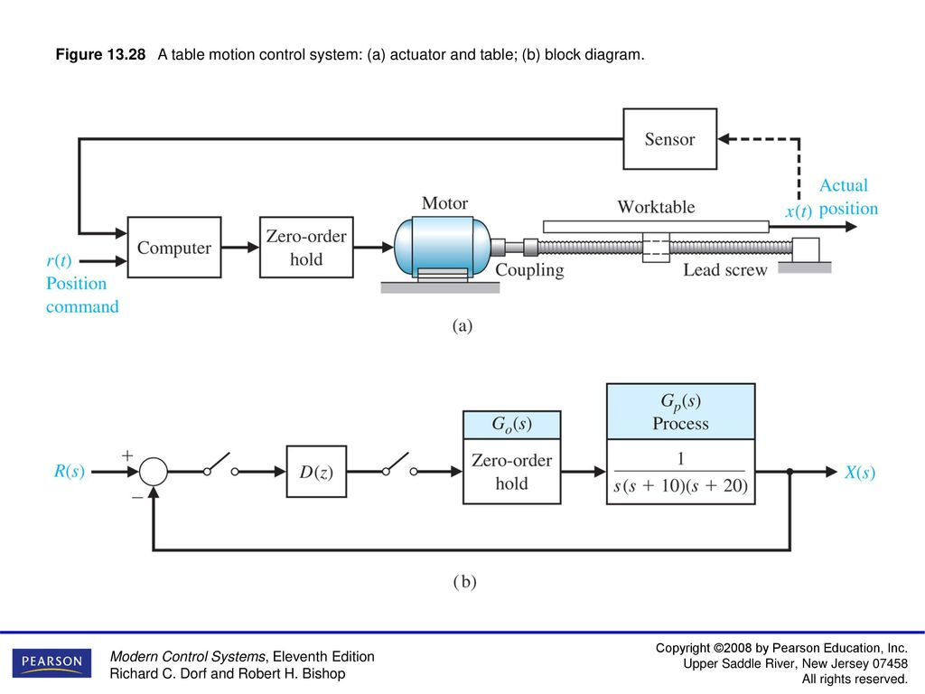 hight resolution of figure 13 1 a block diagram of a computer control system including education block diagram of computer