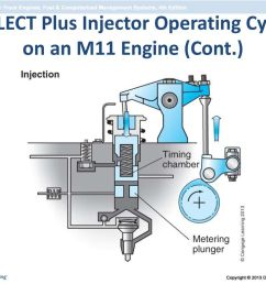 60 celect plus injector operating cycle on an m11 engine cont  [ 1024 x 768 Pixel ]