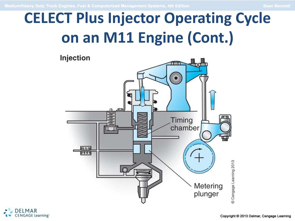 hight resolution of 60 celect plus injector operating cycle on an m11 engine cont