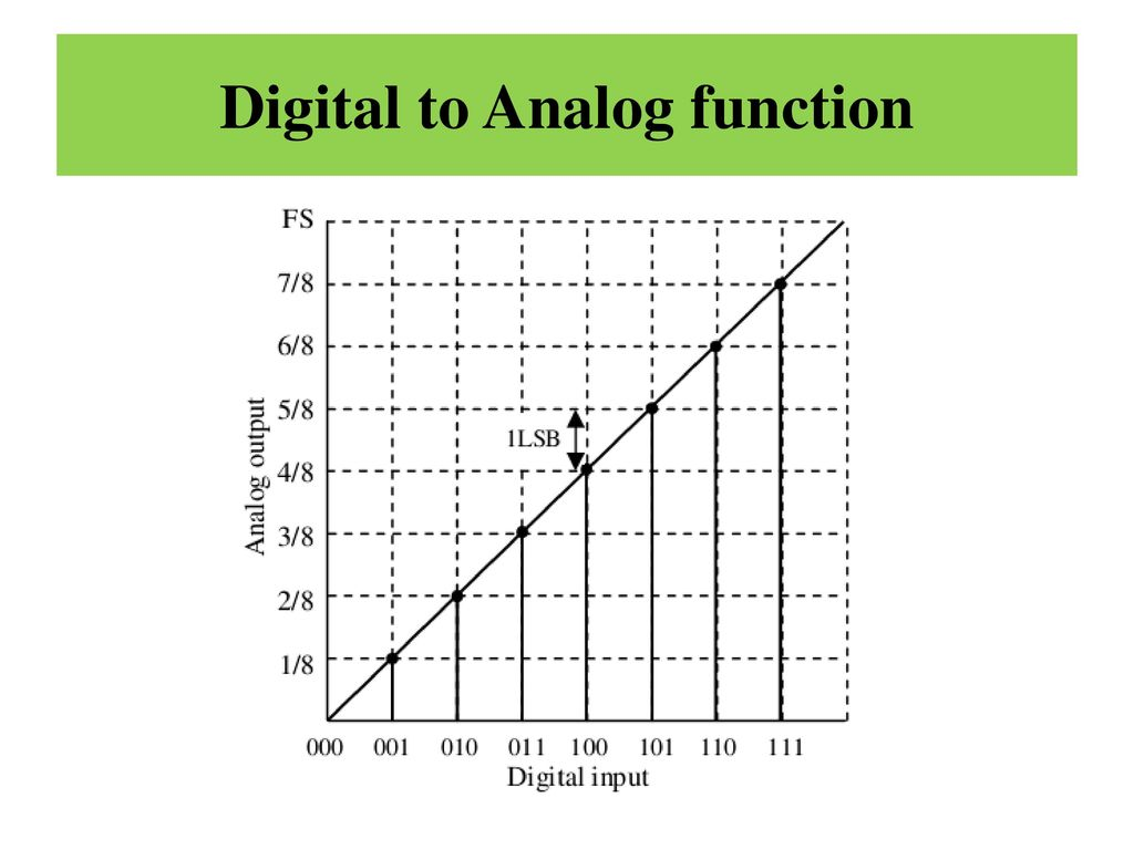 hight resolution of 2 digital to analog function