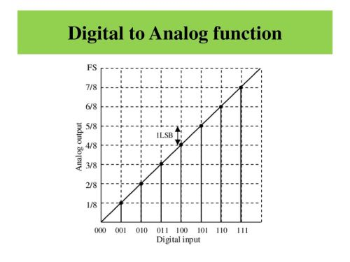 small resolution of 2 digital to analog function