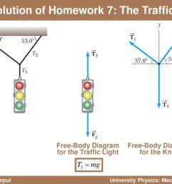 body diagram university physics mechanics ppt downloadsolution of homework 7 the traffic light [ 1024 x 768 Pixel ]
