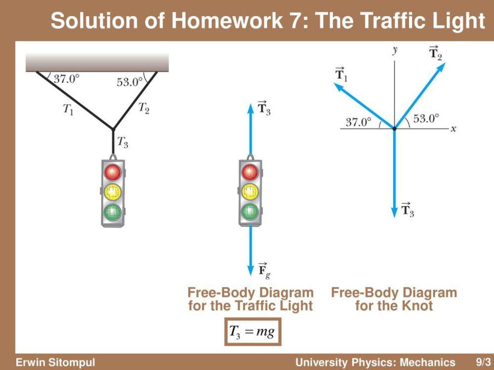 medium resolution of  body diagram university physics mechanics ppt downloadsolution of homework 7 the traffic light