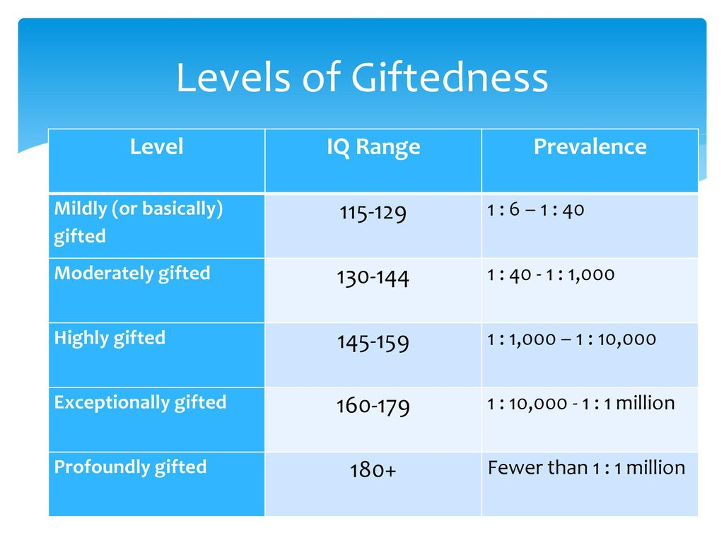 Levels Of Giftedness Level Iq Range Prevalence
