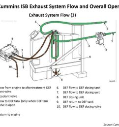 2010 cummins isb exhaust system flow and overall operation [ 1024 x 768 Pixel ]