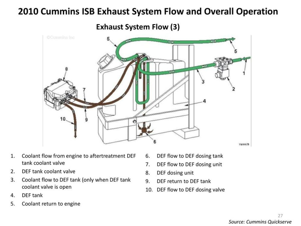 medium resolution of 2010 cummins isb exhaust system flow and overall operation