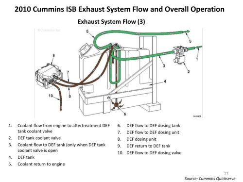small resolution of 2010 cummins isb exhaust system flow and overall operation