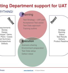 testing department support for uat [ 1024 x 768 Pixel ]