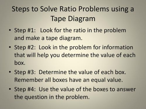 small resolution of steps to solve ratio problems using a tape diagram