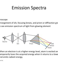 emission spectra spectroscope [ 1024 x 768 Pixel ]