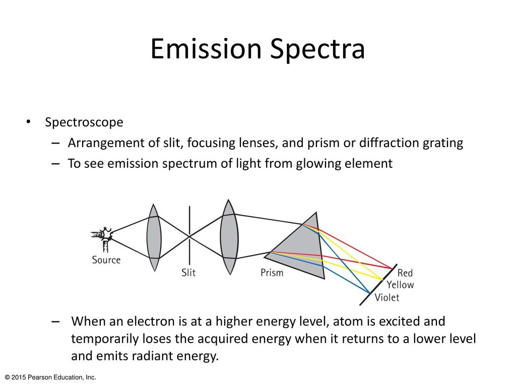 hight resolution of emission spectra spectroscope