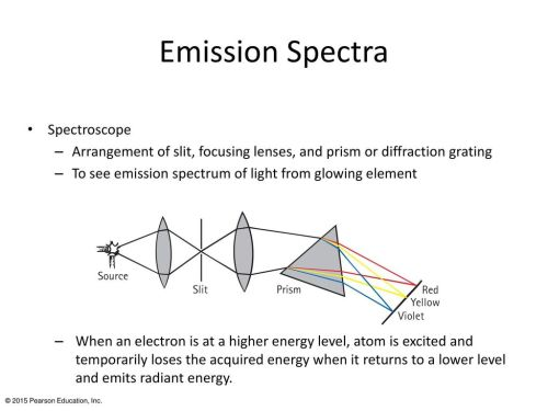 small resolution of emission spectra spectroscope