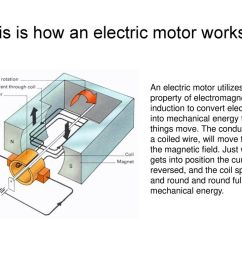this is how an electric motor works  [ 1024 x 768 Pixel ]