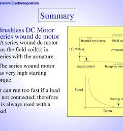 summary brushless dc motor series wound dc motor [ 1024 x 768 Pixel ]
