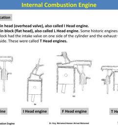 internal combustion engine dr eng mohamed hassan ahmed mohamed [ 1024 x 768 Pixel ]