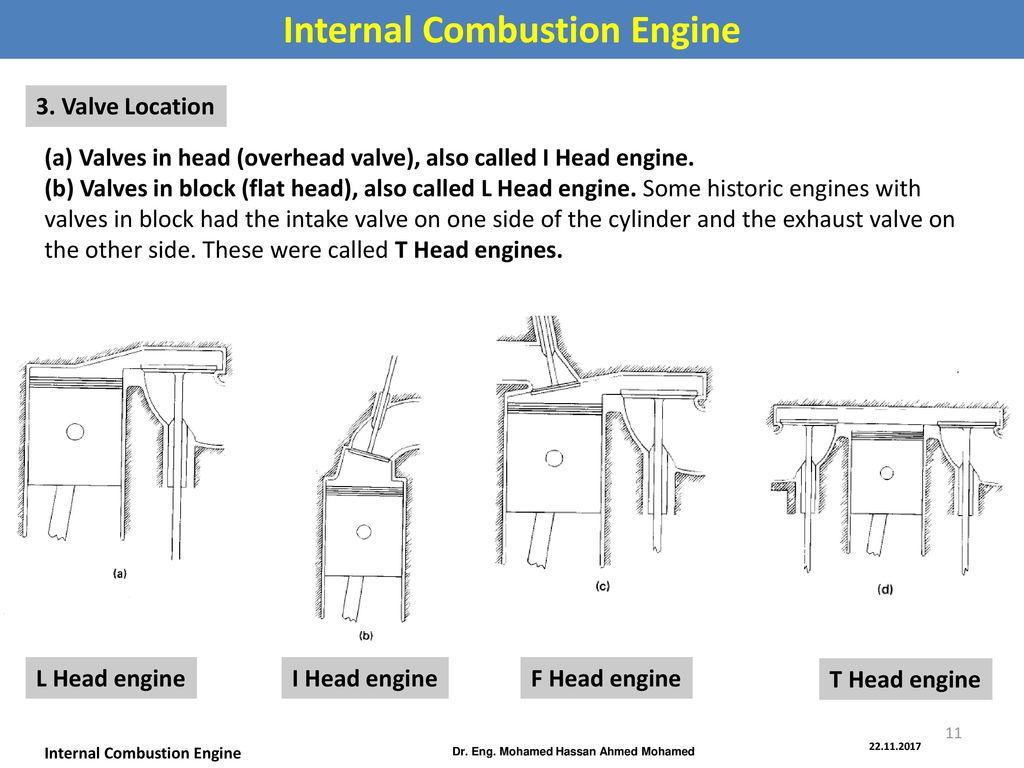 hight resolution of internal combustion engine dr eng mohamed hassan ahmed mohamed