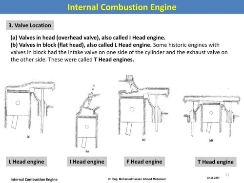 small resolution of internal combustion engine dr eng mohamed hassan ahmed mohamed