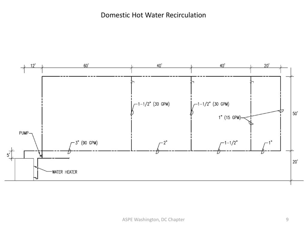 hight resolution of domestic hot water recirculation