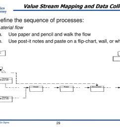 value stream mapping and data collection [ 1024 x 768 Pixel ]