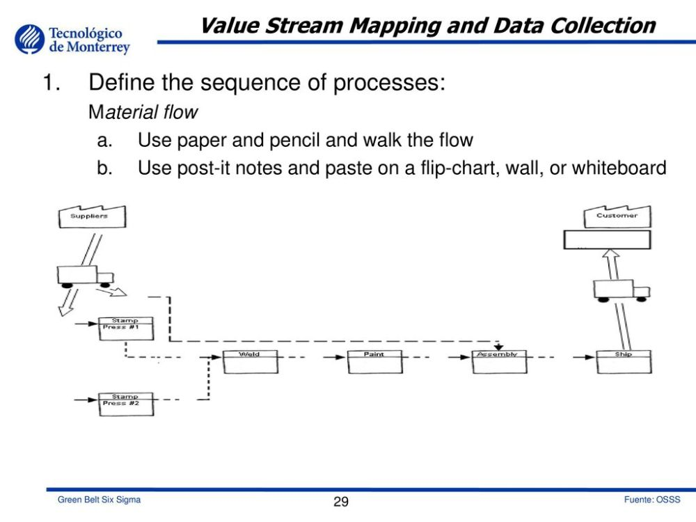medium resolution of value stream mapping and data collection