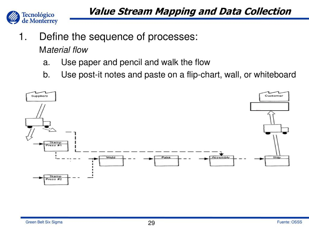 hight resolution of value stream mapping and data collection