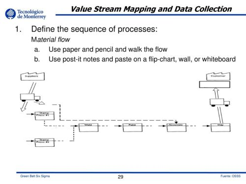 small resolution of value stream mapping and data collection