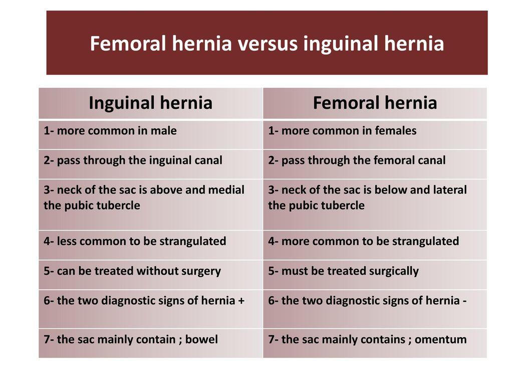 hight resolution of femoral hernia versus inguinal hernia